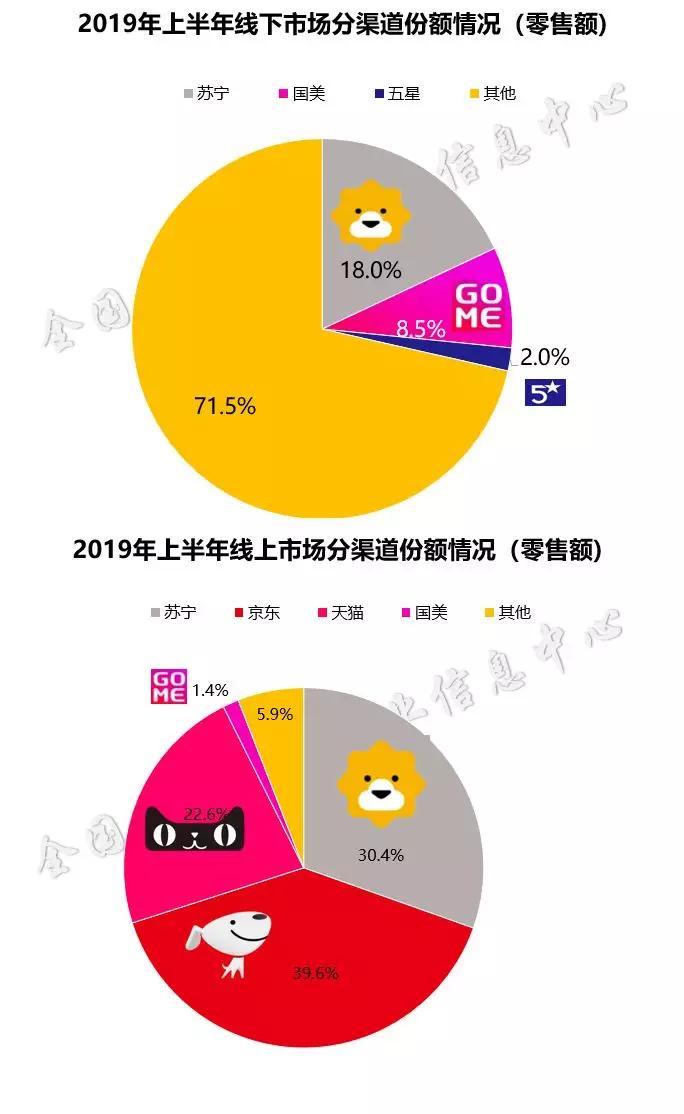 <b>2019苏宁易购的上半年:销售额同增21.8%,家电站稳第一</b>