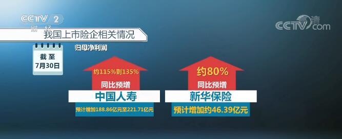 中国人寿2019年中期归母净利润较2018年同期相比,预计增加约人民币188.86亿元到221.71亿元