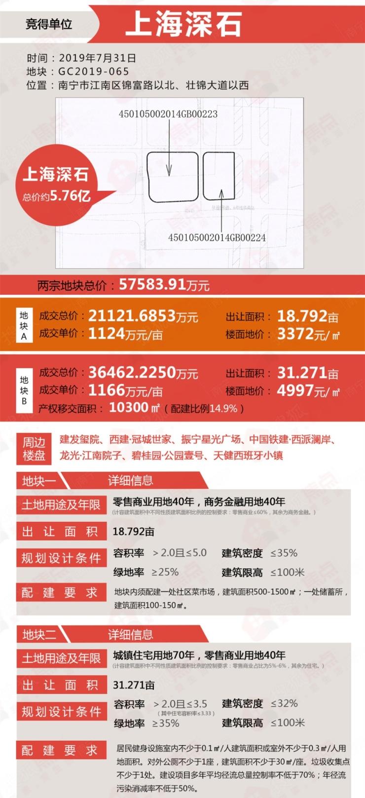 南宁土拍快讯 | 深石5.76亿摘江南壮锦50亩双地铁地块