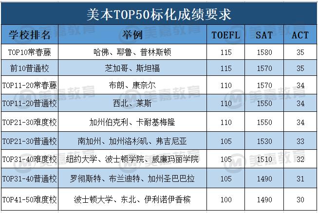 北京家长必看:新高一学生如何规划美国本科申请?