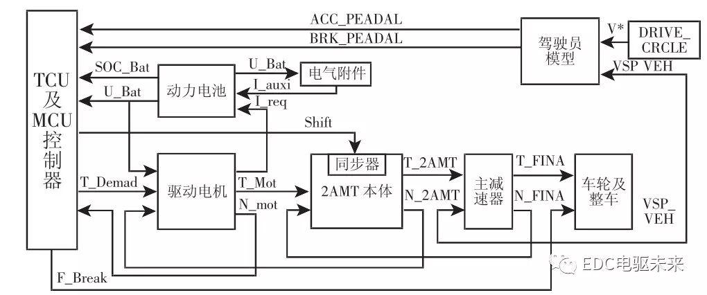 在matlab/simulink环境中搭建前向整车仿真模型,如图6所示.