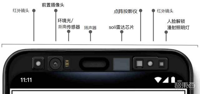"""<b>谷歌新手机为何用回""""大额头""""?用手势隔空切歌,多角度人脸解锁</b>"""