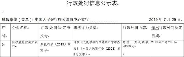 阿拉善农商行违法遭罚 违反银行结算账户管理办法_呼和浩特