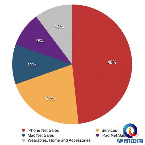 苹果发布第三财季财务报表:净营收增长1%,净利润下降13%