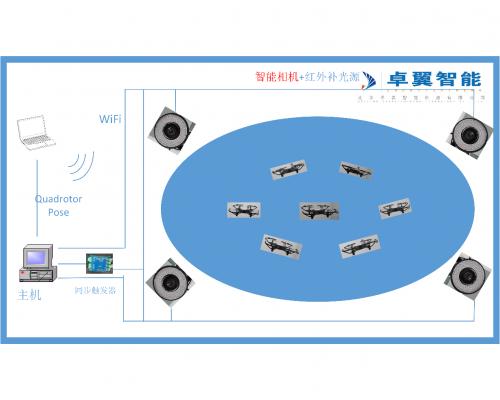 无人机实验室教学系统--基于室内光学定位系统的室内多旋翼控制平台