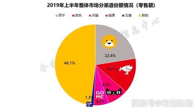 家电行业半年度报告出炉:苏宁家电以22.4%占比拿下第一