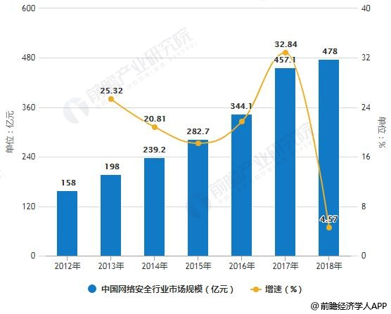 2019年中国网络安全行业市场分析:新一轮密集政策将出台,多方面举措推动产业发展
