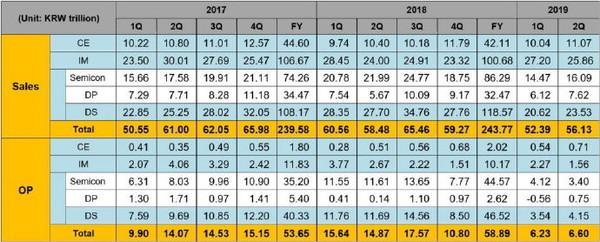 <b>三星2019 Q2财报:营收56.13万亿韩元Note10给予厚望</b>
