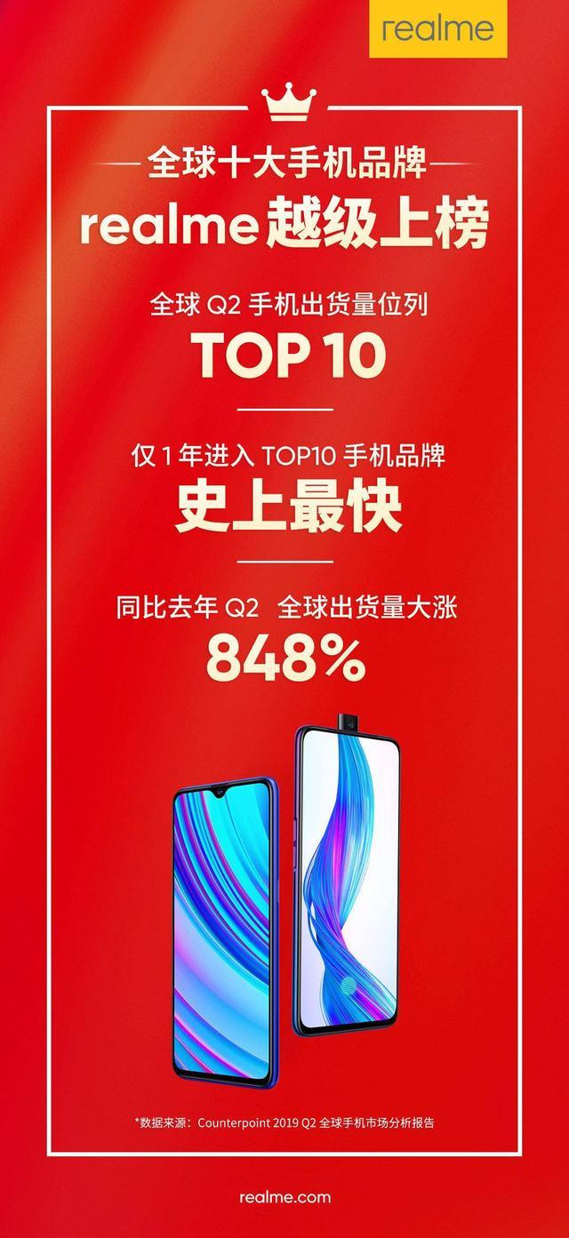 史上最快!Realme仅1年进入全球十大手机品牌