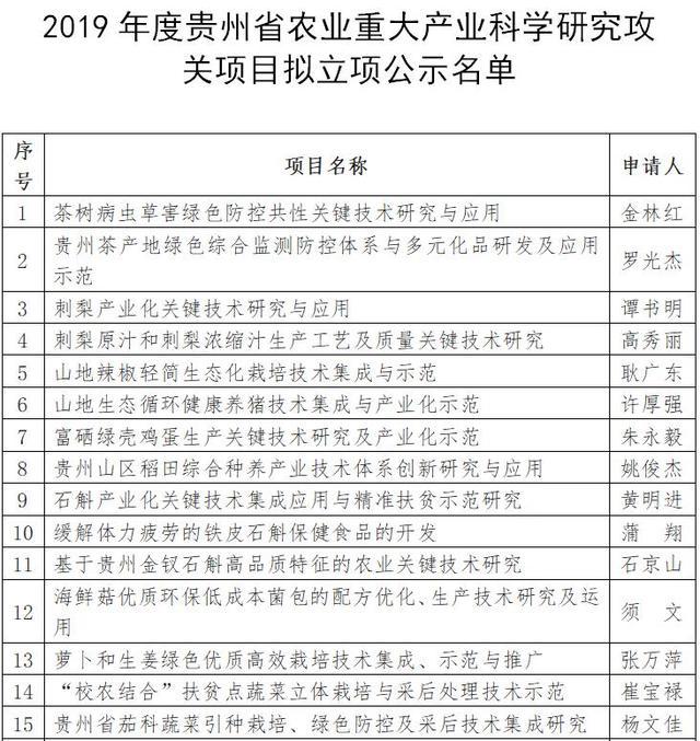贵州2019年农业重大产业科学研究攻关项目评审结果出炉