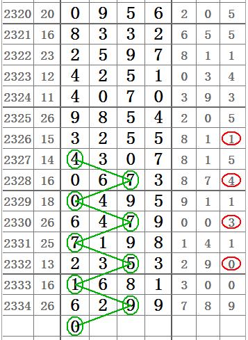 七星彩2335期头与尾双线图规,位置锁定!