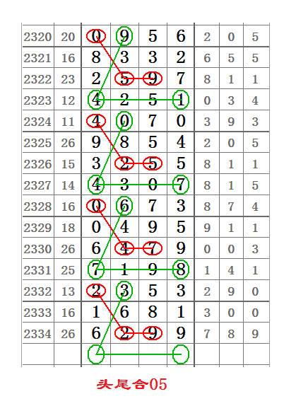 七星彩2335期头尾合数图规,精选要多用!