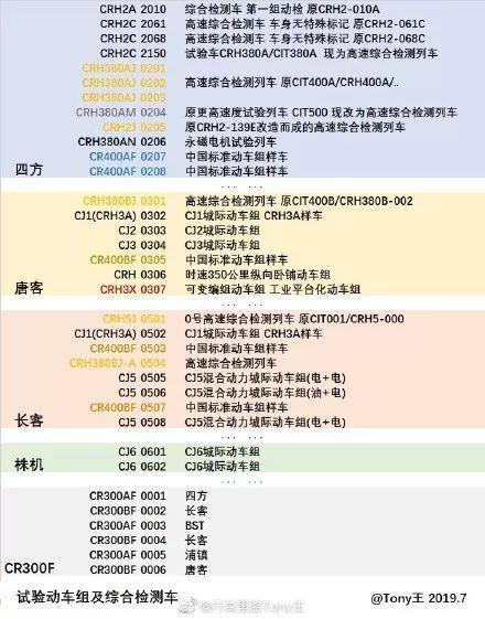 250kmh复兴号动车组即将量产中车浦镇样车也抵京试验