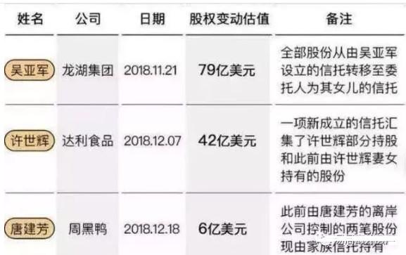 一年一万五!中国富豪移民人数暴增50%,全球第一