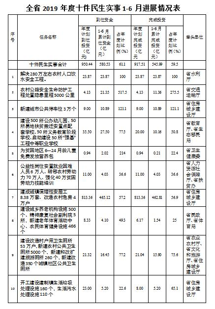"""2019贵州省十件民生实事""""时间过半、任务过半"""""""