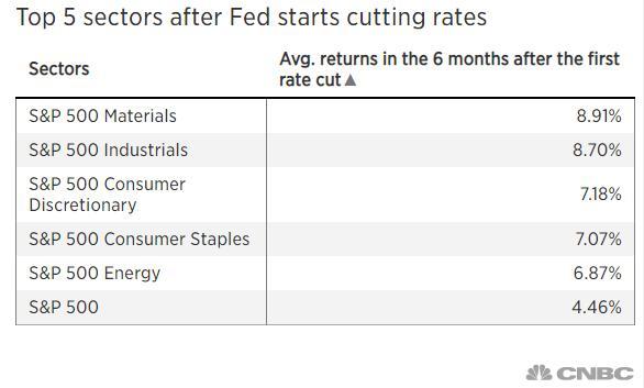 美联储若如预期降息 这些股票将成为赢家