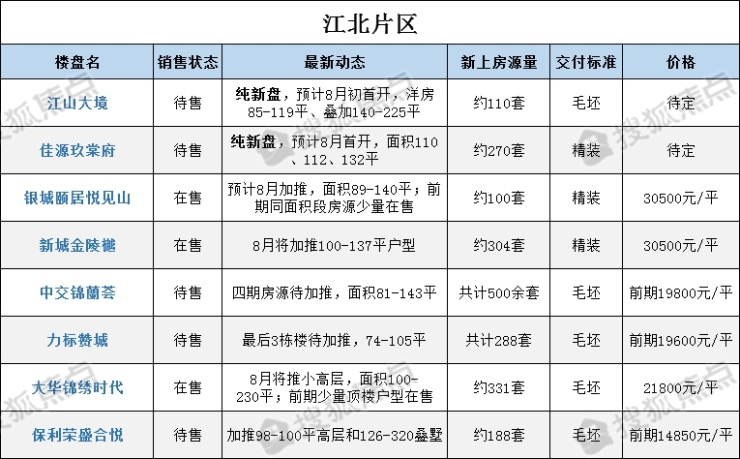 <b>8月抢房季!南京42家楼盘9000余套房源任你选!</b>