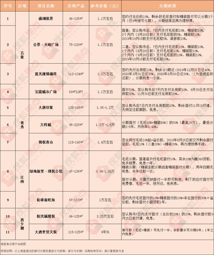 2019南宁买房最新指南!超十盘首付分期,最低十万入住五象