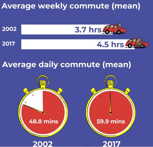 平均 通勤 時間