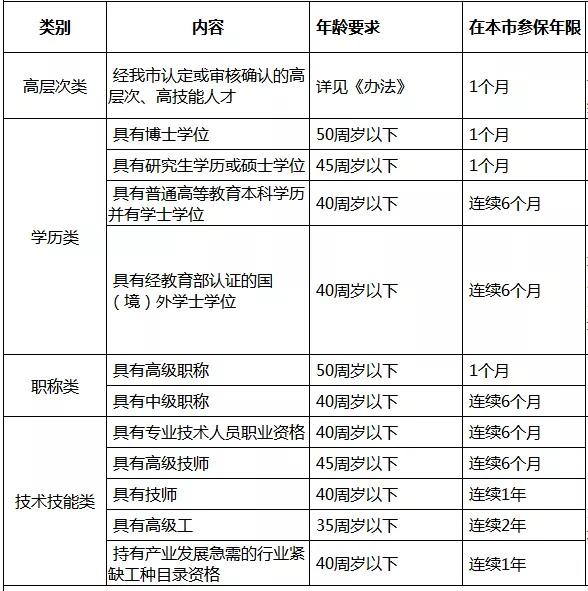 <b>50岁以内还可以职称入户广州,千万不要错过报名!</b>