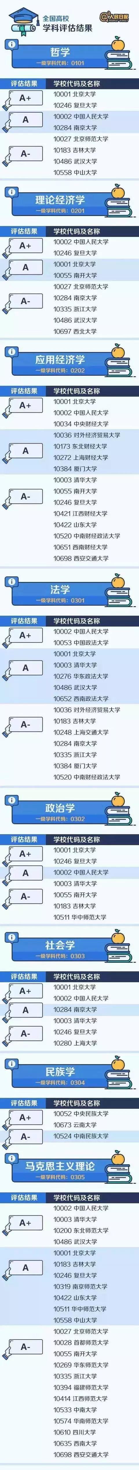 权威!人民日报整理了中国大学最顶尖的学科名单