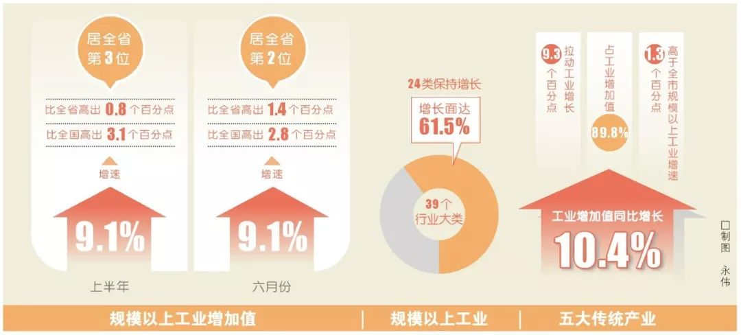 平顶山上半年规模以上工业增加值增速居全省第三位
