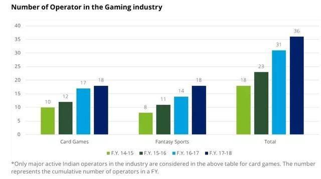 印度线上真钱游戏规模22亿元,年增速30%,势头火热