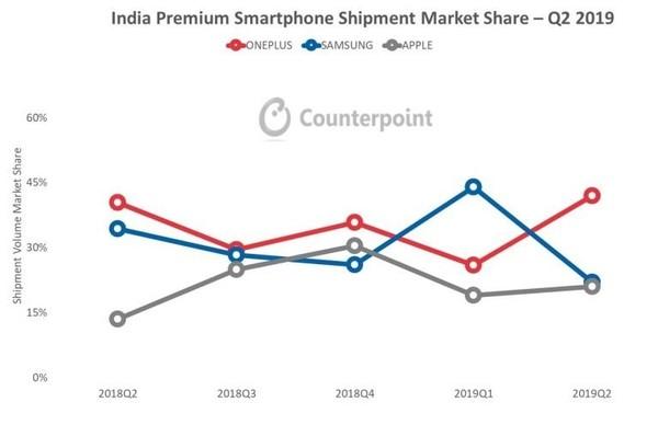 一加称霸印度高端手机市场 份额超过苹果和三星总和