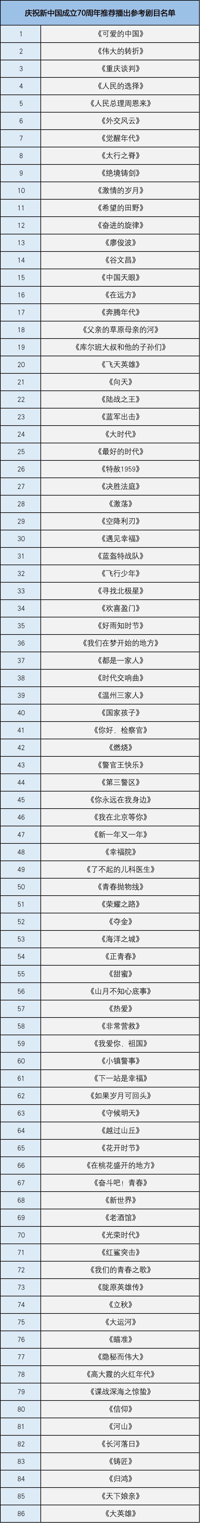 电视剧百日展播名单发布,这86部剧榜上有名