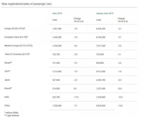 解析上半年全球车市:全面下滑,仅巴西仍增长两位数