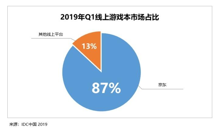 京东联手联想、惠普称霸线上游戏本市场