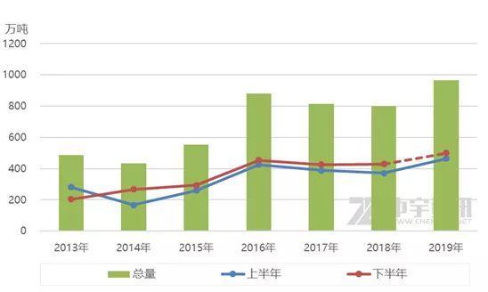 中宇资讯:上半年甲醇出口量同比增80.9%