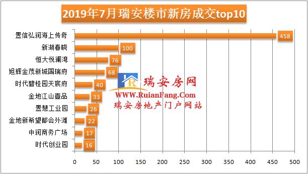 2019年7月房价排行_湖南各地最新房价出炉 环比跌幅最大的居然是它
