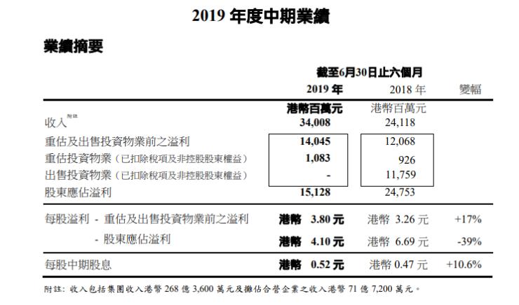 焦点财报鲜读|长实集团上半年股东应占溢利151.28亿港元