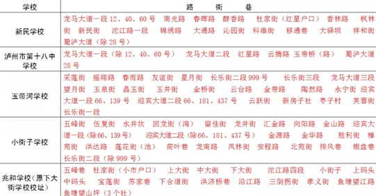 泸州龙马潭区发布2019年主城区小学、初中招生划片公告