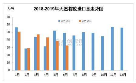 卓创资讯:天然橡胶进口量已连续4个月下跌,混合胶下滑明显
