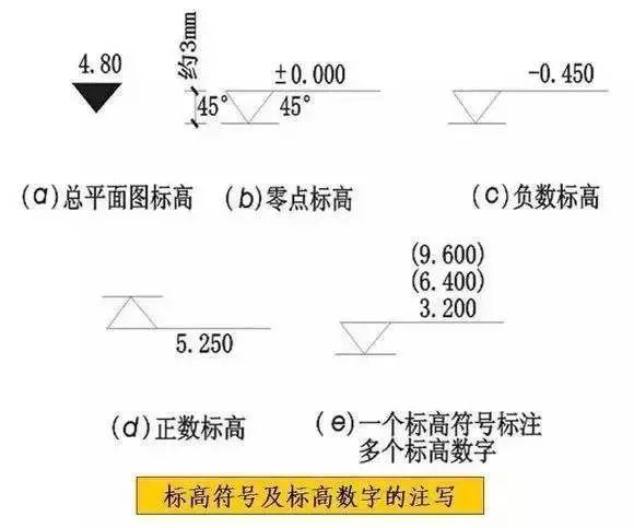 建筑施工圖cad常用符號,圖例大全圖片