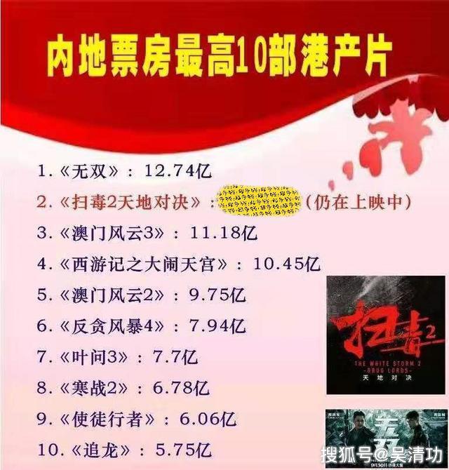 内地票房最高的10部港片:周润发5部,刘德华3部,郭富城3部
