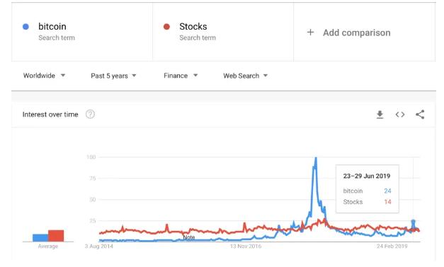 """谷歌趋势:七月份""""比特币""""谷歌搜索率超过""""股票"""""""