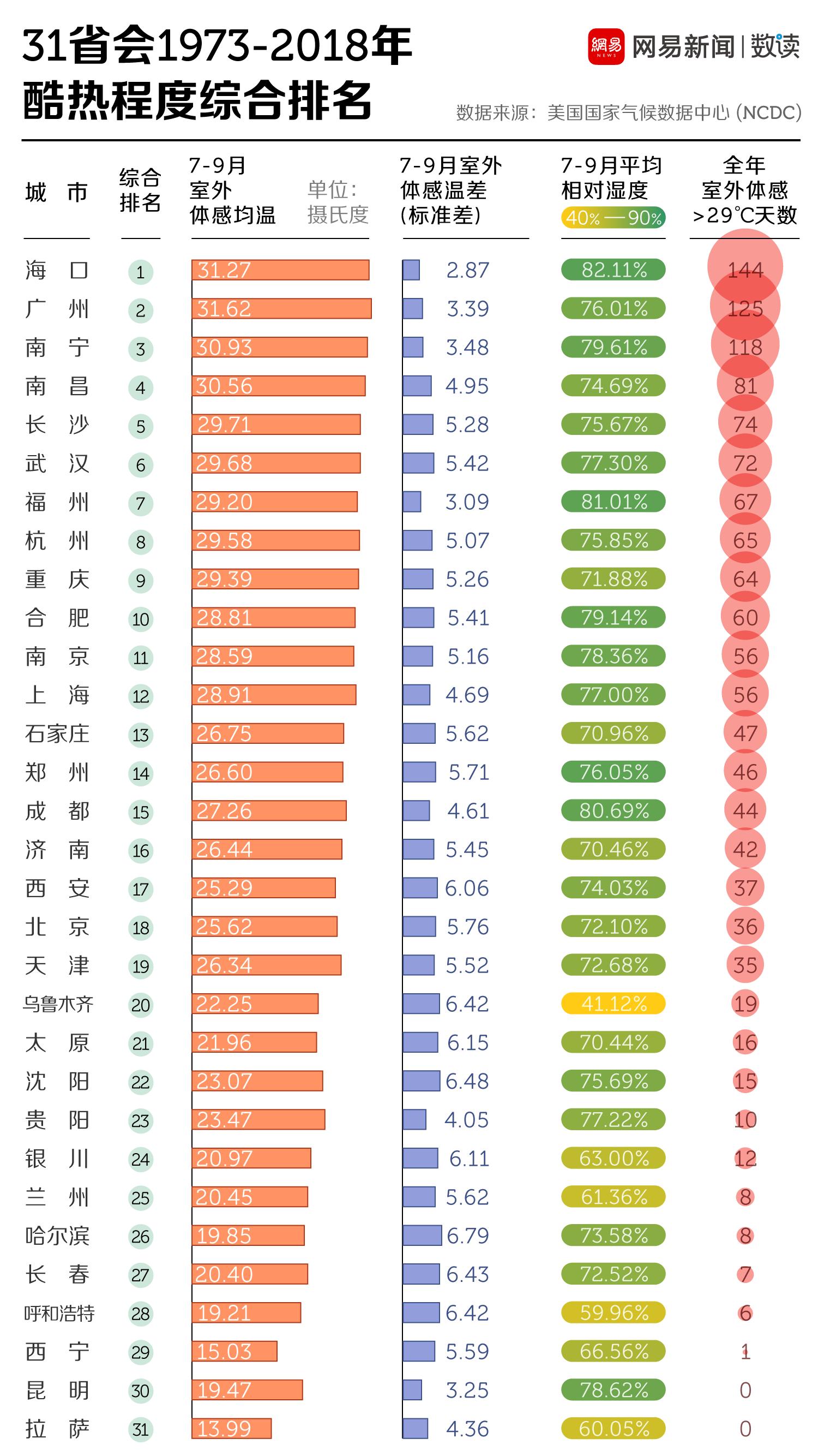 """中国""""火炉""""城市排名,重庆第九,第一很意外,夏季出游请避开"""