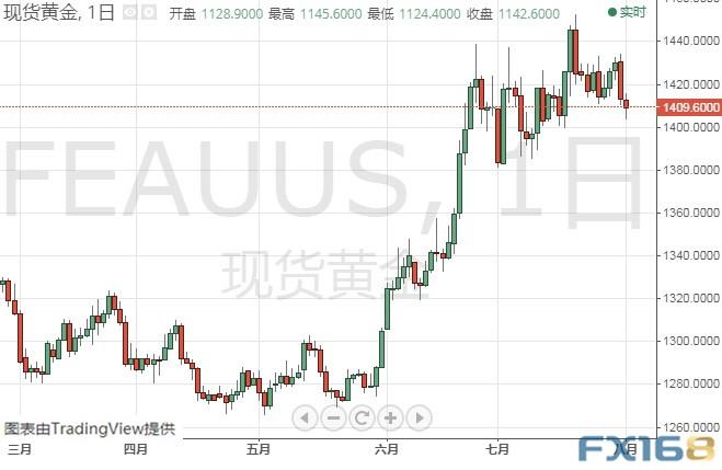 <b>金价能否守住这一重要关口?黄金、白银、原油、欧元、美元指数、英镑、日元和澳元最新技术前景分析</b>