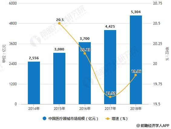 2019年中国医疗器械行业市场分析:高值耗材遭国家监管治理,整个市场将面临大洗牌