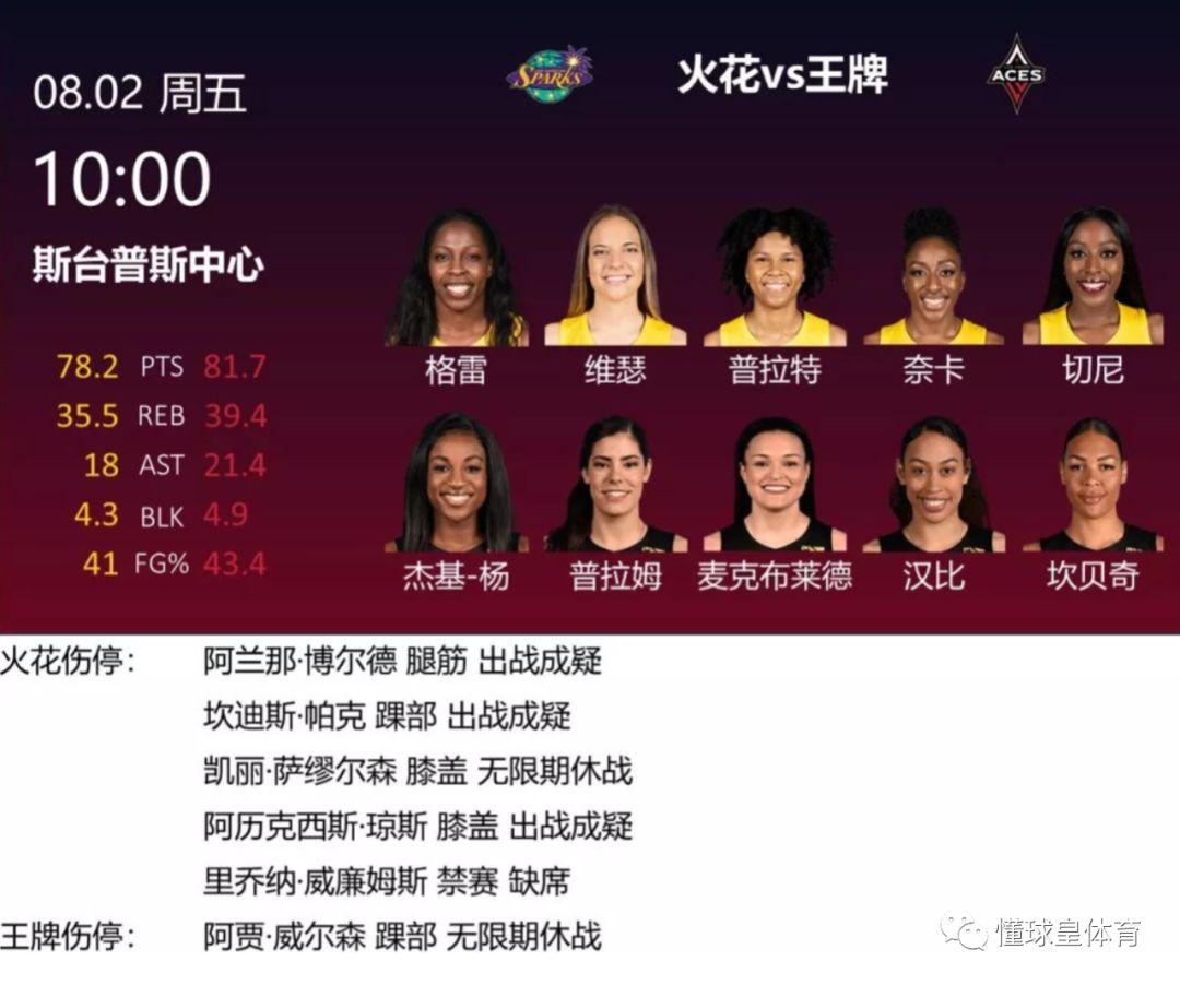 WNBA火花vs王牌预判:火花后场伤病过多,主场很难取胜王牌