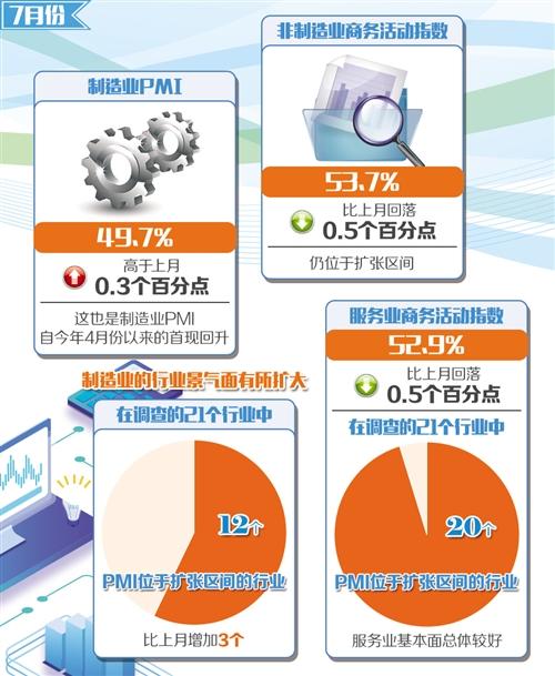 制造业景气回升 服务业保持增长_指数