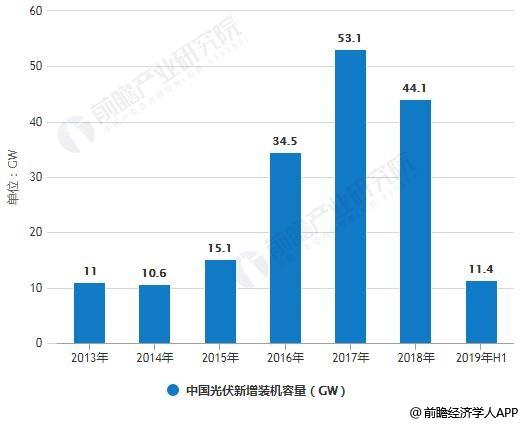 2019年H1中国光伏行业市场现状及发展前景分析 预计下半年市场或将呈现爆发式增长