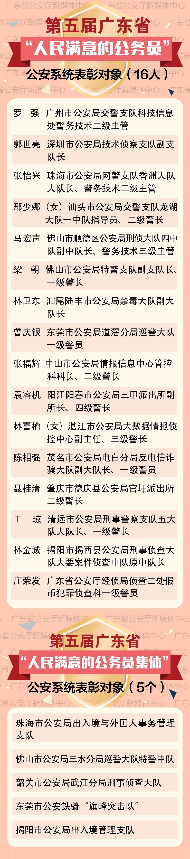 """广东公安这些个人和集体获""""人民满意的公务员(集体)"""""""
