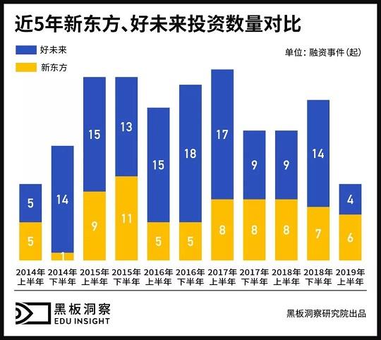 博客赚钱:2019上半年中国教育行业融资风向报告,创投圈的