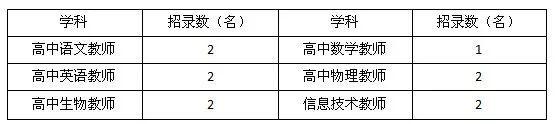 招11人!铜陵市正阳高级中学招聘教师~