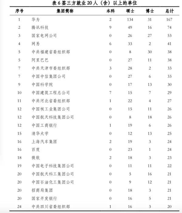 这些年,清华北大的毕业生都去哪了?