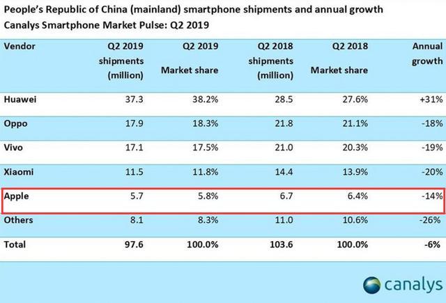 2019国内手机销量榜出炉:小米OV出货量全下跌,苹果的排名最尴尬